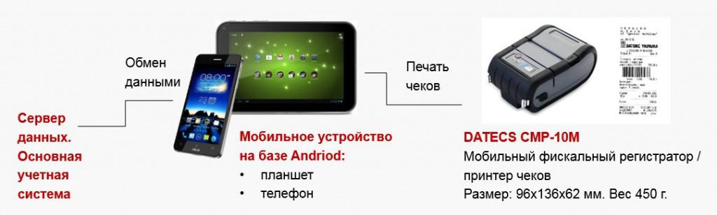 мобильный фискальный регистратор Datecs СMP 10M